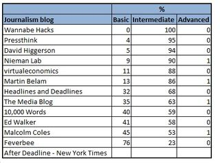 Google reading age of the Journalism.co.uk top five