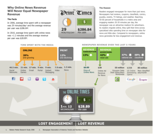 Scout Media's news engagement infographic